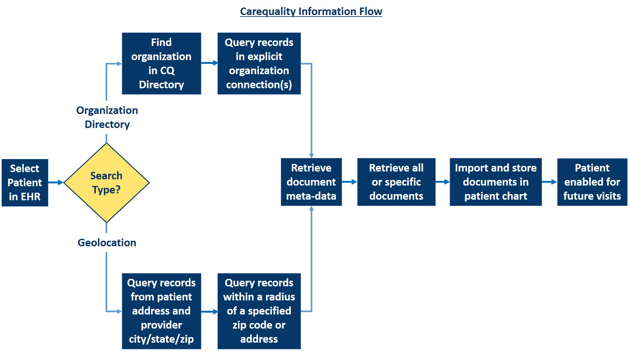 Carequality information flow diagram