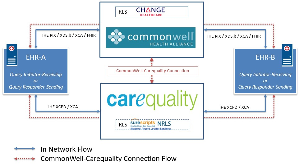 Commonwell to Carequality connection diagram