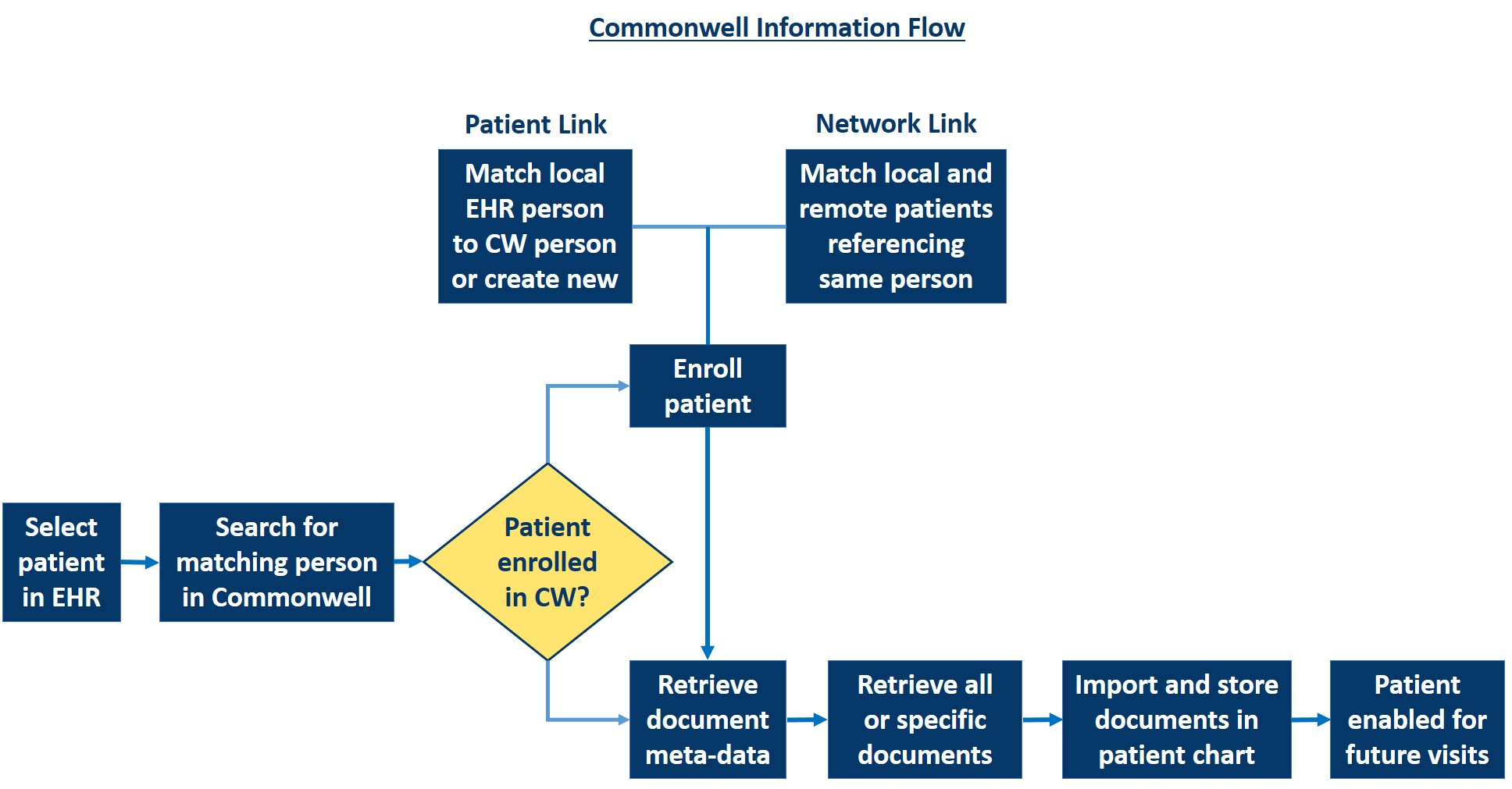 Commonwell Alliance information flow diagram