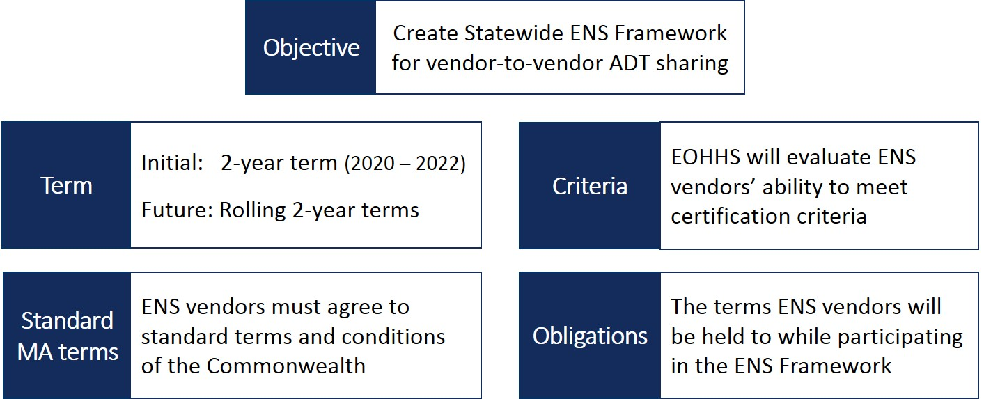 Overview of Vendor Certification Aspects