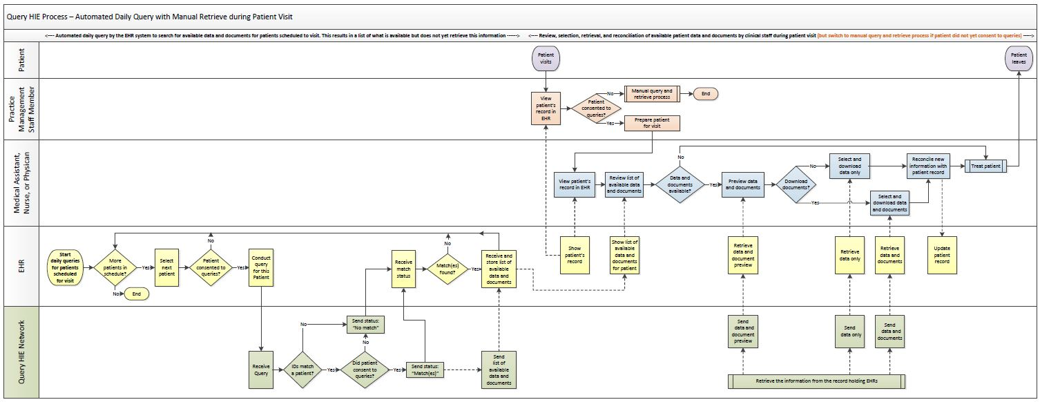 Example map of an automated query and manual retrieve process