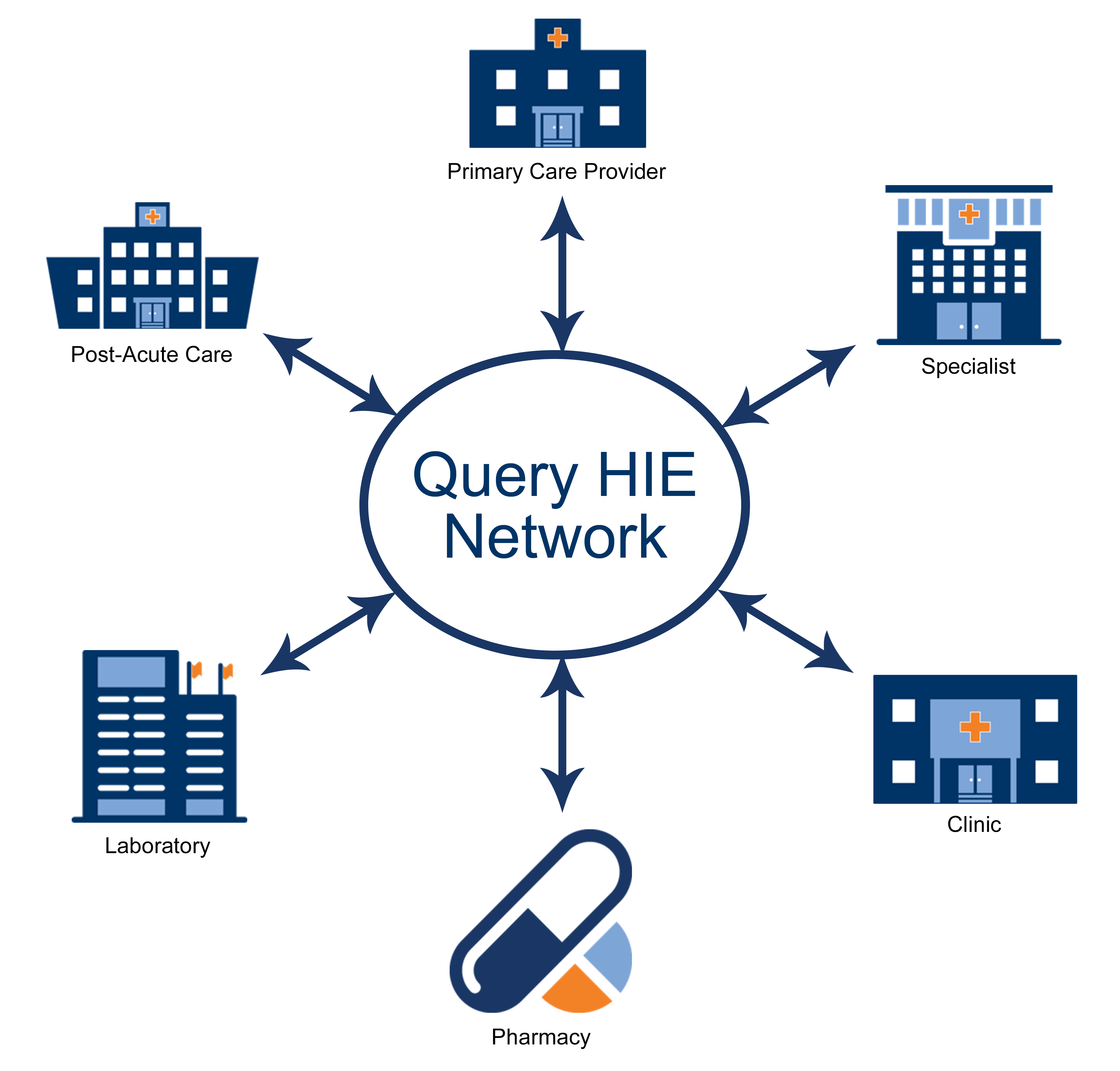 Example Query HIE Network
