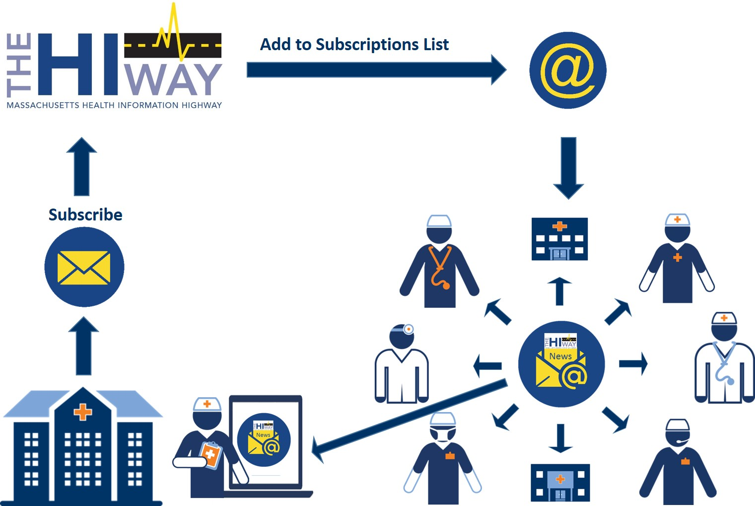 Subscribe to Mass HIway Newsletter