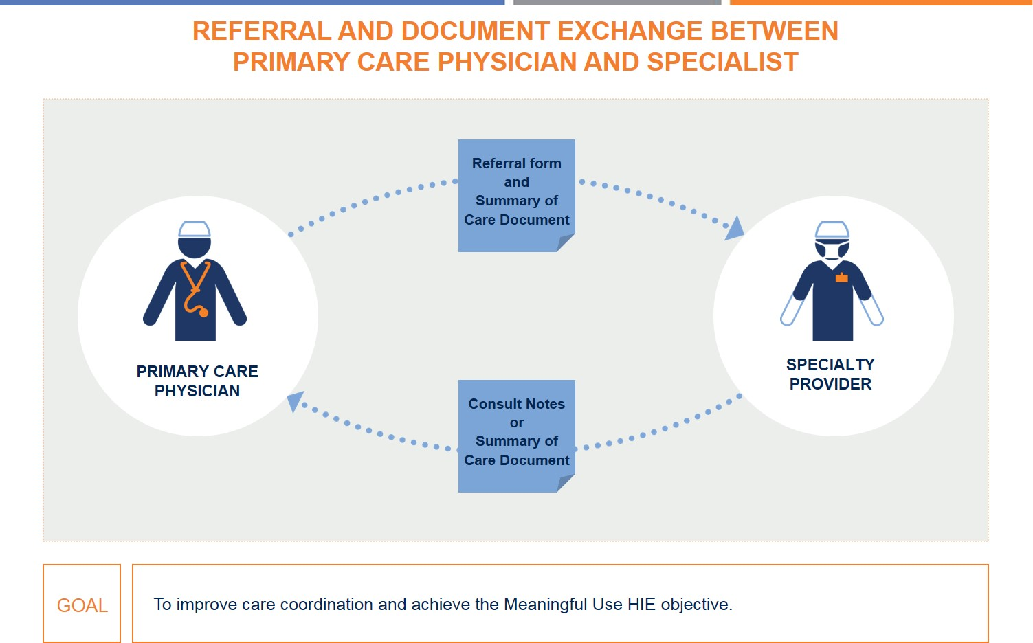 Example of a Use Case information exchange flow diagram